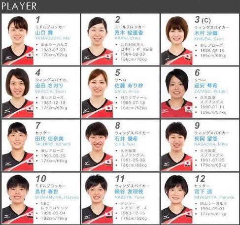 日本女排名单2016 里约日本女排12人名单